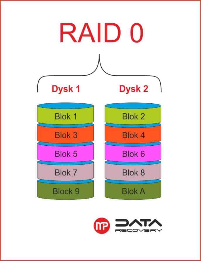Odzyskiwanie danych z macierzy RAID 0