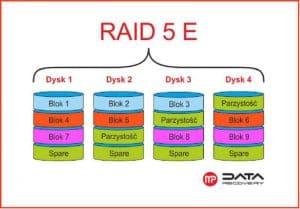 Raid 5E