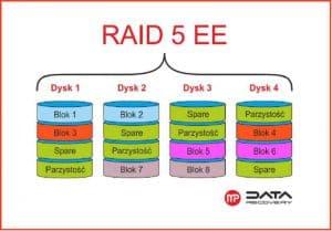 Raid 5EE
