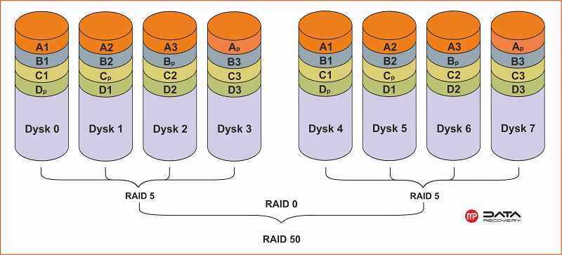 Raid 50 schemat