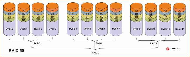 Raid 50 schemat 3
