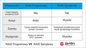 tabela raid sprzetowy i programowy