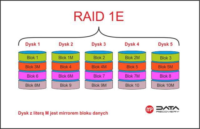 Schemat budowy Raid 1E