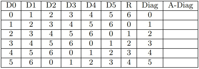 Diagonal Parity Sets