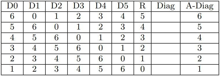 Anti-diagonal Parity Sets