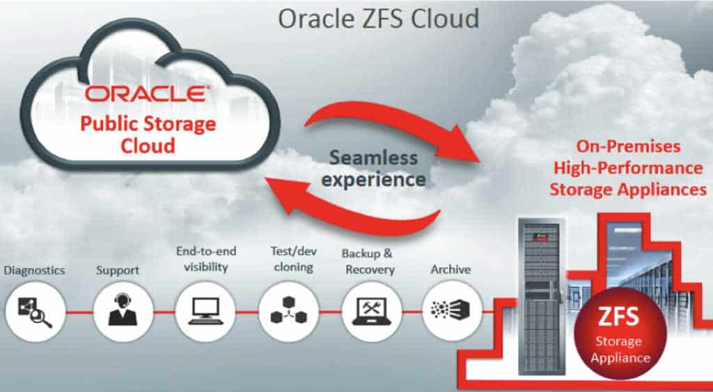 Oracle-ZFS-Cloud
