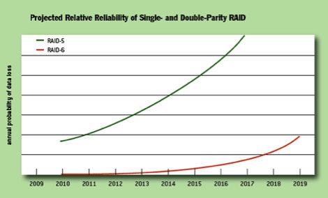 wykres Raid 5 vs raid 6
