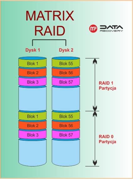 Odzyskiwanie danych z MATRIX RAID