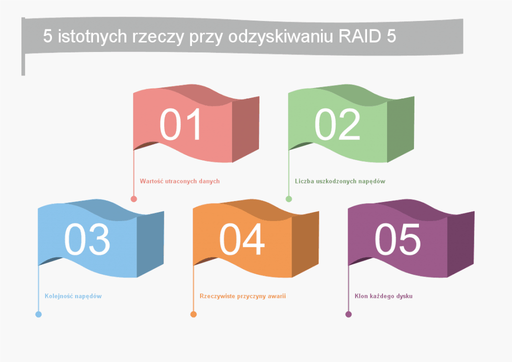 5 istotnych rzeczy przy odzyskiwaniu RAID 5